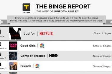 Lucifer | Série foi a mais assistida na Netflix na semana passada